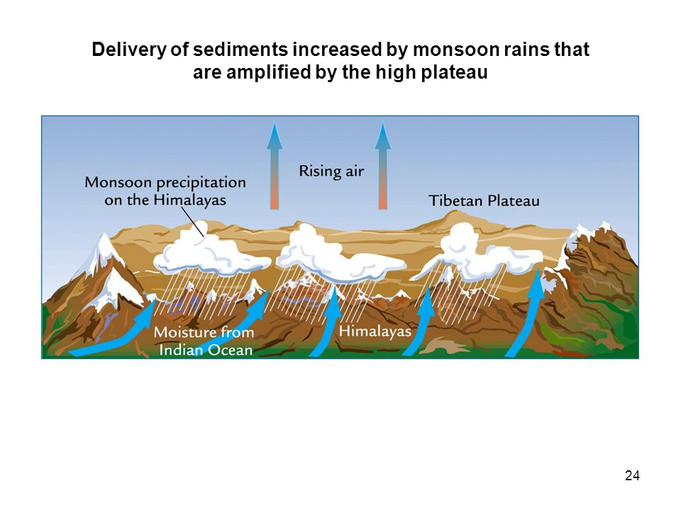 24 Delivery of sediments increased by monsoon rains that are amplified by the high plateau