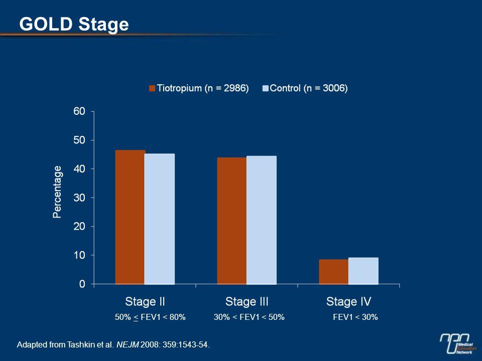 GOLD Stage 50% < FEV1 < 80% 30% < FEV1 < 50%FEV1 < 30% Adapted from Tashkin et al.