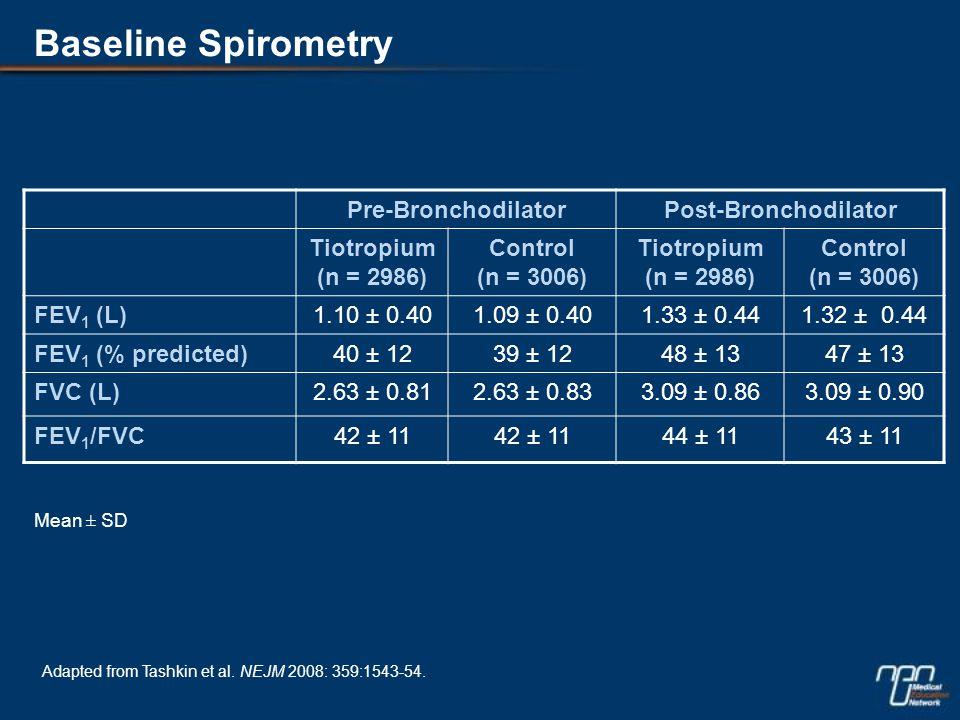 Baseline Spirometry Pre-BronchodilatorPost-Bronchodilator Tiotropium (n = 2986) Control (n = 3006) Tiotropium (n = 2986) Control (n = 3006) FEV 1 (L)1.10 ± 0.401.09 ± 0.401.33 ± 0.441.32 ± 0.44 FEV 1 (% predicted)40 ± 1239 ± 1248 ± 1347 ± 13 FVC (L)2.63 ± 0.812.63 ± 0.833.09 ± 0.863.09 ± 0.90 FEV 1 /FVC42 ± 11 44 ± 1143 ± 11 Mean ± SD Adapted from Tashkin et al.