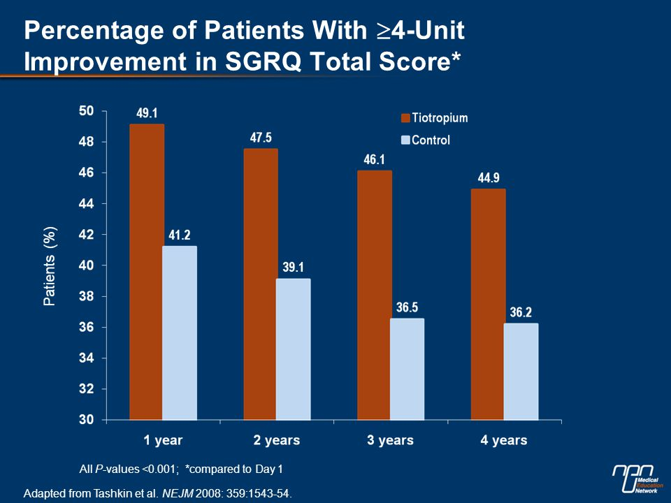 Percentage of Patients With  4-Unit Improvement in SGRQ Total Score* All P-values <0.001; *compared to Day 1 Adapted from Tashkin et al.