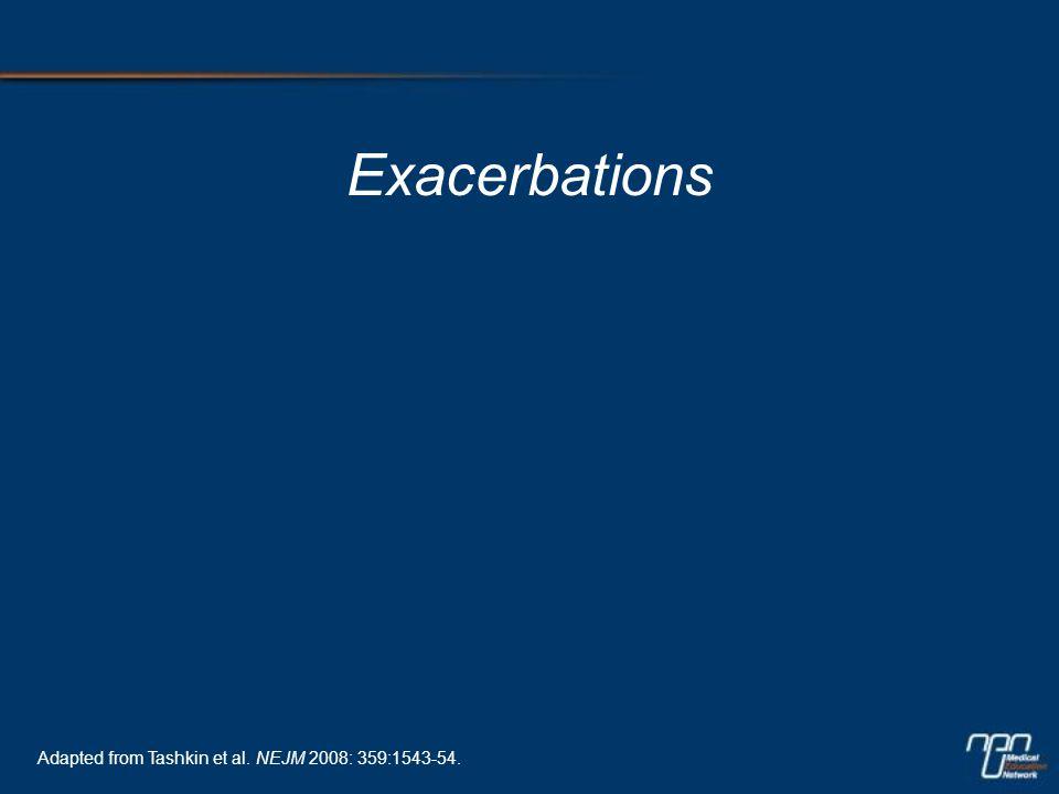 Exacerbations Adapted from Tashkin et al. NEJM 2008: 359:1543-54.