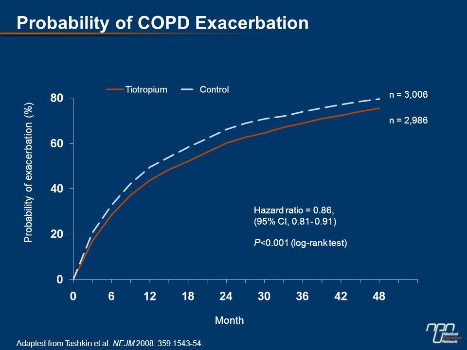 Probability of COPD Exacerbation Hazard ratio = 0.86, (95% CI, 0.81- 0.91) P<0.001 (log-rank test) Month n = 3,006 n = 2,986 Adapted from Tashkin et al.
