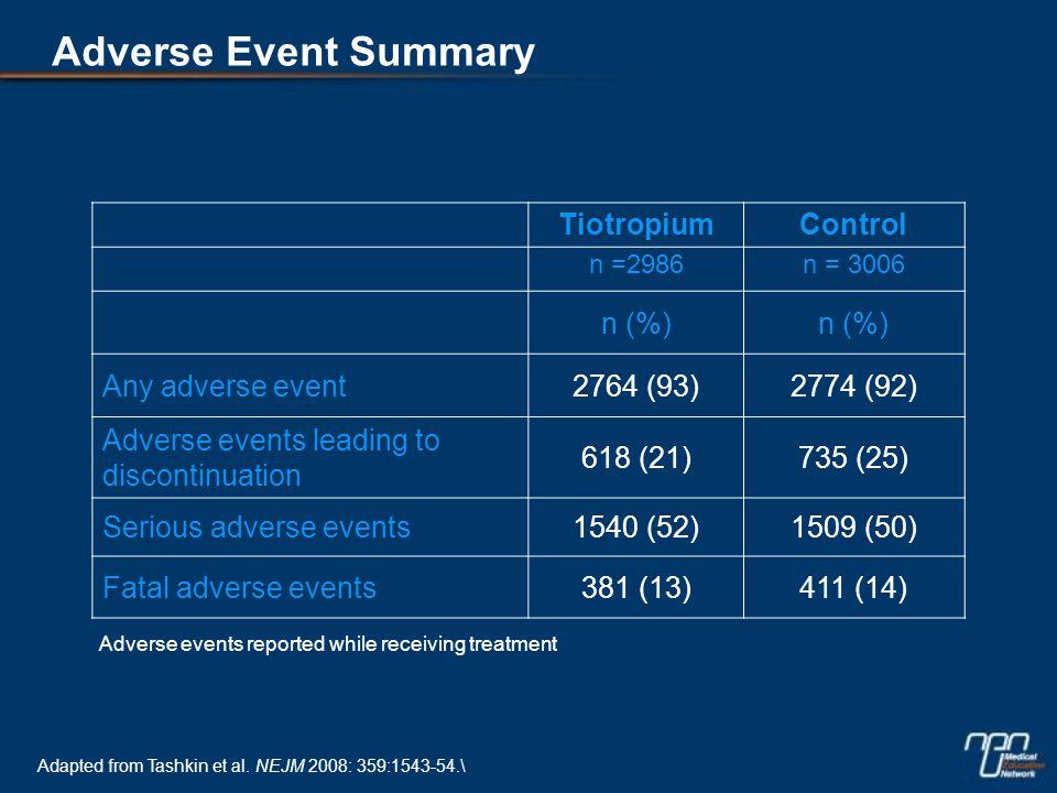 Adverse Event Summary TiotropiumControl n =2986n = 3006 n (%) Any adverse event2764 (93)2774 (92) Adverse events leading to discontinuation 618 (21)735 (25) Serious adverse events1540 (52)1509 (50) Fatal adverse events381 (13)411 (14) Adverse events reported while receiving treatment Adapted from Tashkin et al.
