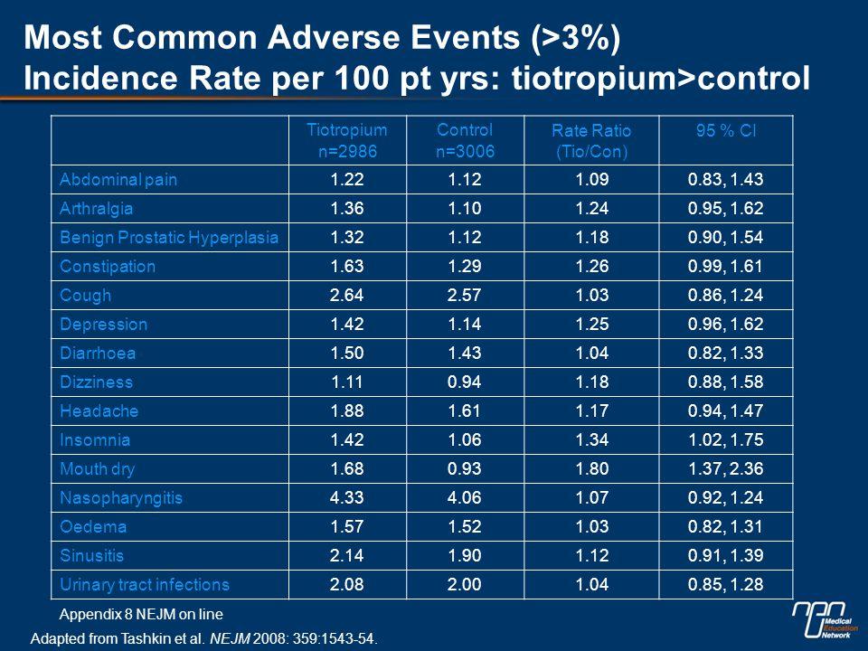 Most Common Adverse Events (>3%) Incidence Rate per 100 pt yrs: tiotropium>control Tiotropium n=2986 Control n=3006 Rate Ratio (Tio/Con) 95 % CI Abdominal pain1.221.121.090.83, 1.43 Arthralgia1.361.101.240.95, 1.62 Benign Prostatic Hyperplasia1.321.121.180.90, 1.54 Constipation1.631.291.260.99, 1.61 Cough2.642.571.030.86, 1.24 Depression1.421.141.250.96, 1.62 Diarrhoea1.501.431.040.82, 1.33 Dizziness1.110.941.180.88, 1.58 Headache1.881.611.170.94, 1.47 Insomnia1.421.061.341.02, 1.75 Mouth dry1.680.931.801.37, 2.36 Nasopharyngitis4.334.061.070.92, 1.24 Oedema1.571.521.030.82, 1.31 Sinusitis2.141.901.120.91, 1.39 Urinary tract infections2.082.001.040.85, 1.28 Appendix 8 NEJM on line Adapted from Tashkin et al.