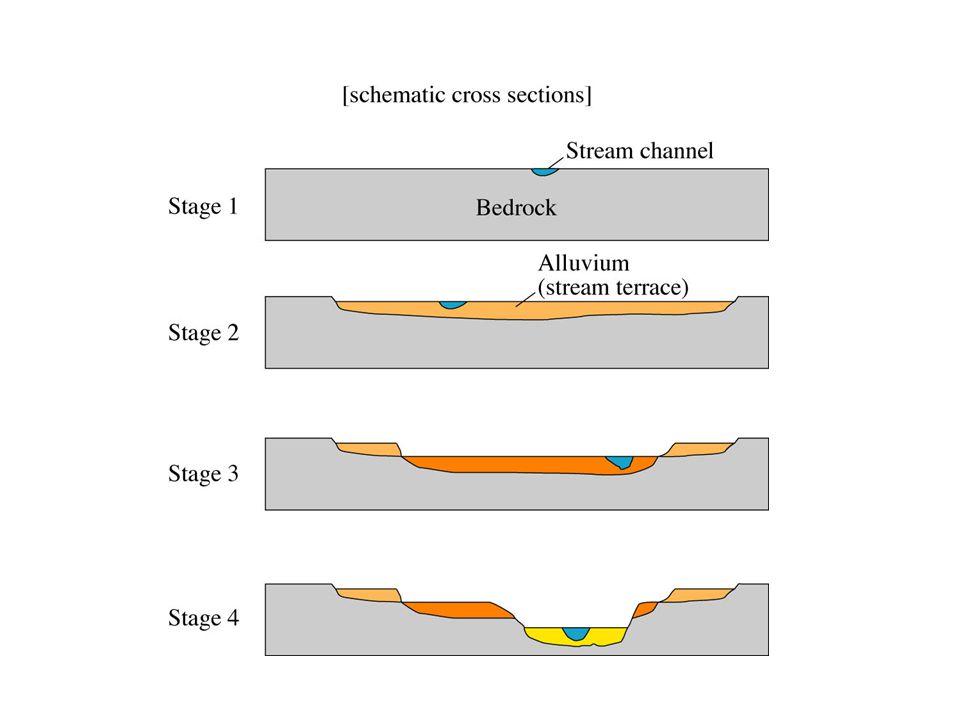 Image 55 - Development of stream terraces