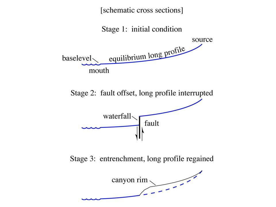 Image 67 - Long profile of stream