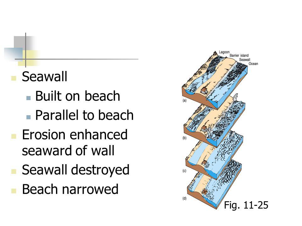 Seawall Built on beach Parallel to beach Erosion enhanced seaward of wall Seawall destroyed Beach narrowed Fig. 11-25