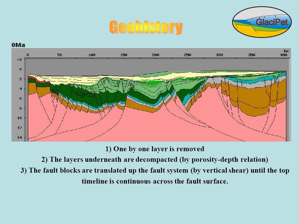 1) One by one layer is removed 2) The layers underneath are decompacted (by porosity-depth relation) 3) The fault blocks are translated up the fault system (by vertical shear) until the top timeline is continuous across the fault surface.
