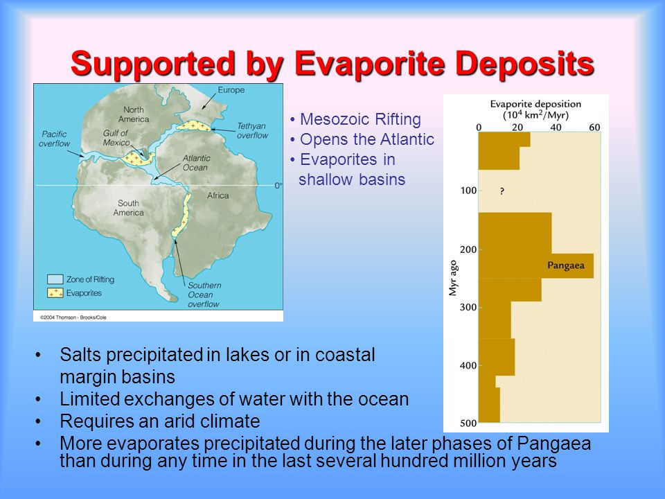 Supported by Evaporite Deposits Salts precipitated in lakes or in coastal margin basins Limited exchanges of water with the ocean Requires an arid cli