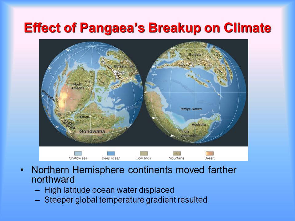 Effect of Pangaea's Breakup on Climate Northern Hemisphere continents moved farther northward –High latitude ocean water displaced –Steeper global tem
