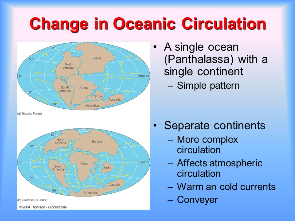 Change in Oceanic Circulation A single ocean (Panthalassa) with a single continent –Simple pattern Separate continents –More complex circulation –Affe