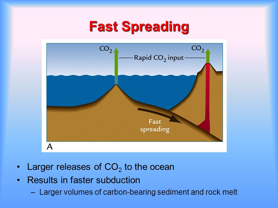 Fast Spreading Larger releases of CO 2 to the ocean Results in faster subduction –Larger volumes of carbon-bearing sediment and rock melt