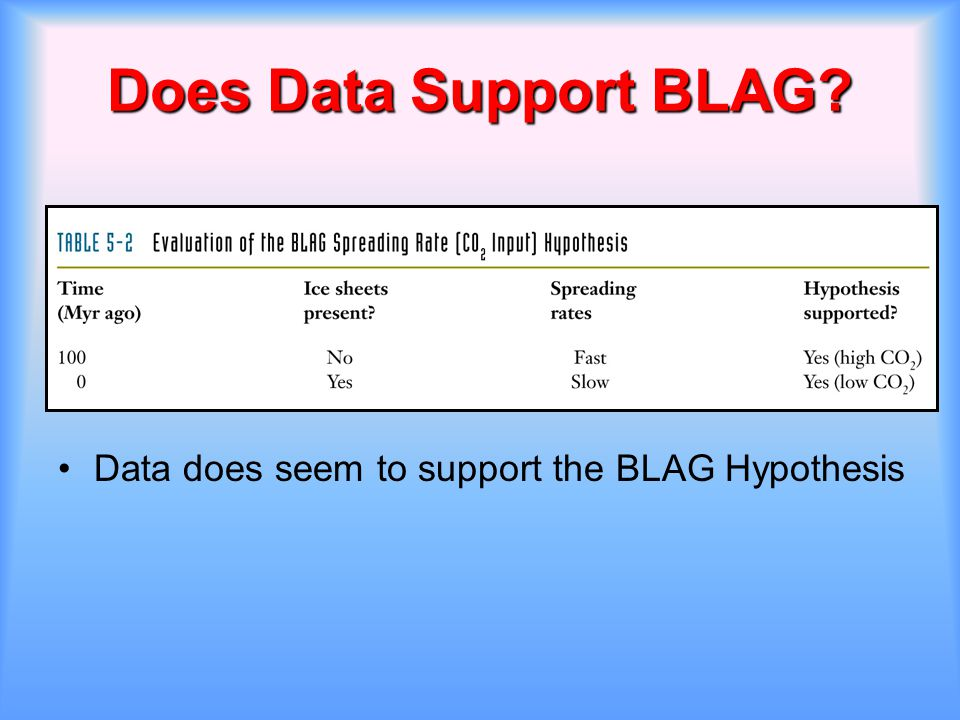Does Data Support BLAG? Data does seem to support the BLAG Hypothesis