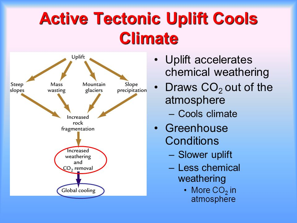 Active Tectonic Uplift Cools Climate Uplift accelerates chemical weathering Draws CO 2 out of the atmosphere –Cools climate Greenhouse Conditions –Slo