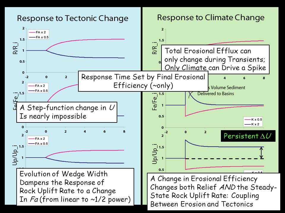 Evolution of Wedge Width Dampens the Response of Rock Uplift Rate to a Change In Fa (from linear to ~1/2 power) A Step-function change in U Is nearly impossible Total Erosional Efflux can only change during Transients; Only Climate can Drive a Spike A Change in Erosional Efficiency Changes both Relief AND the Steady- State Rock Uplift Rate: Coupling Between Erosion and Tectonics Response Time Set by Final Erosional Efficiency (~only) Persistent  U