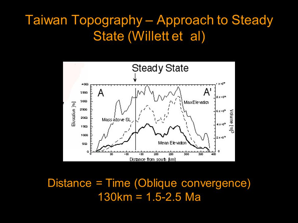 Taiwan Topography – Approach to Steady State (Willett et al) Distance = Time (Oblique convergence) 130km = 1.5-2.5 Ma