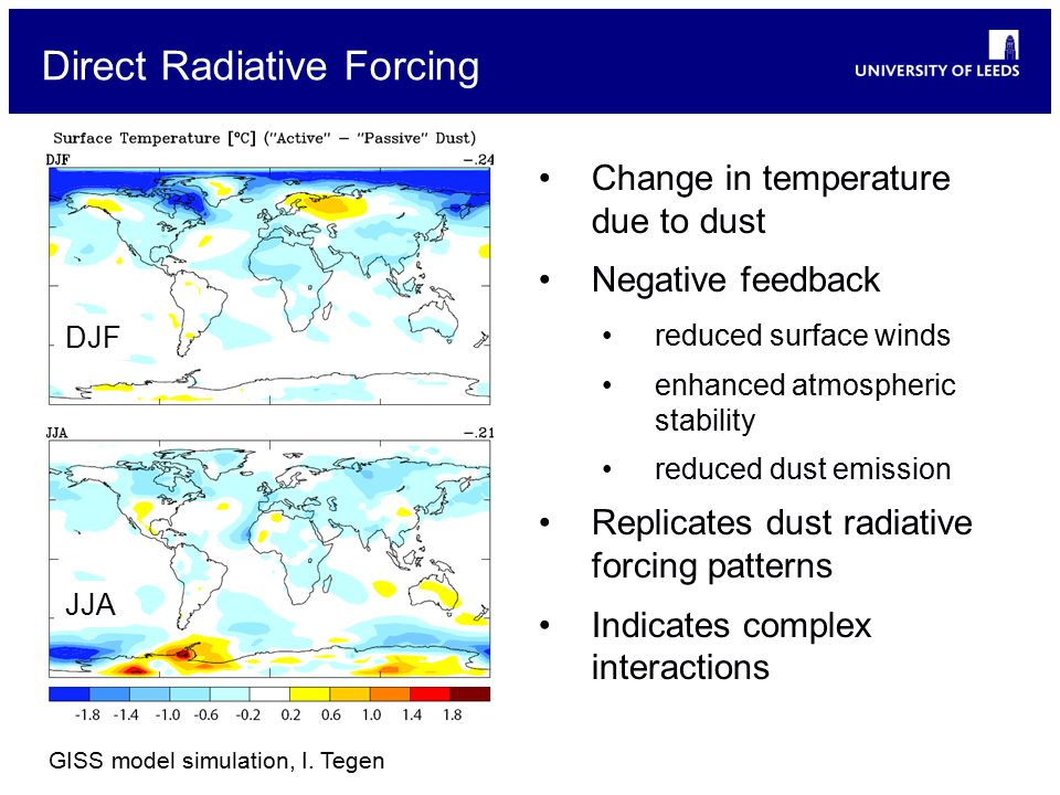 Direct Radiative Forcing Change in temperature due to dust Negative feedback reduced surface winds enhanced atmospheric stability reduced dust emission Replicates dust radiative forcing patterns Indicates complex interactions DJF JJA GISS model simulation, I.