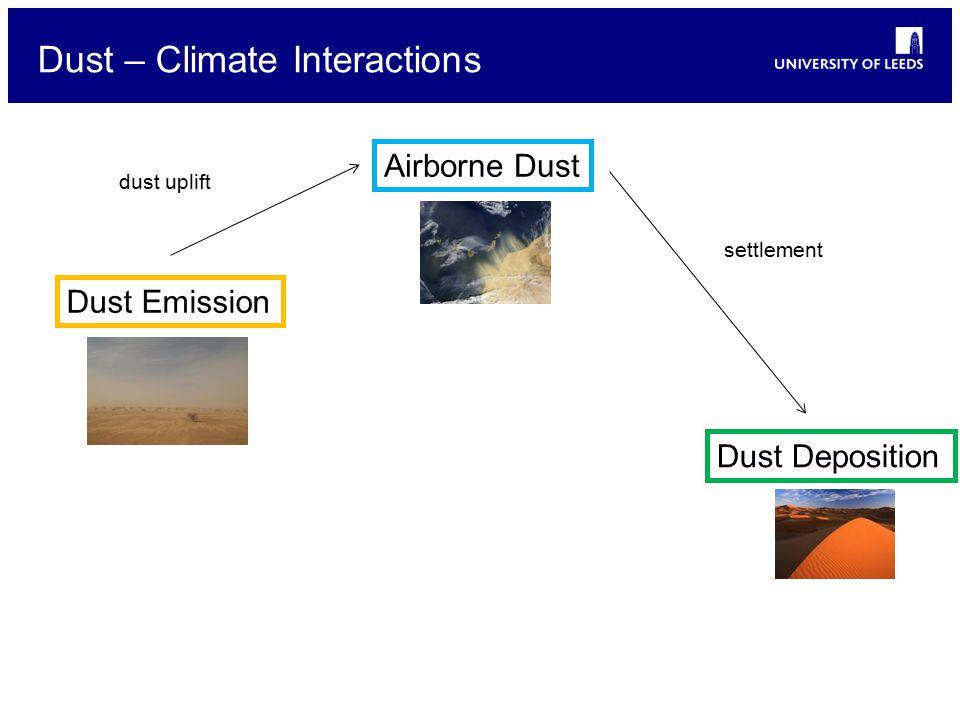 Dust – Climate Interactions Dust Emission Airborne Dust dust uplift Dust Deposition settlement