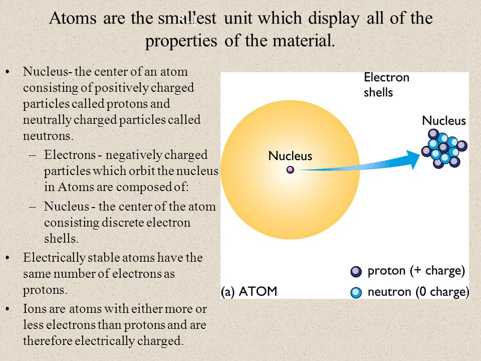 Atoms are the smallest unit which display all of the properties of the material.