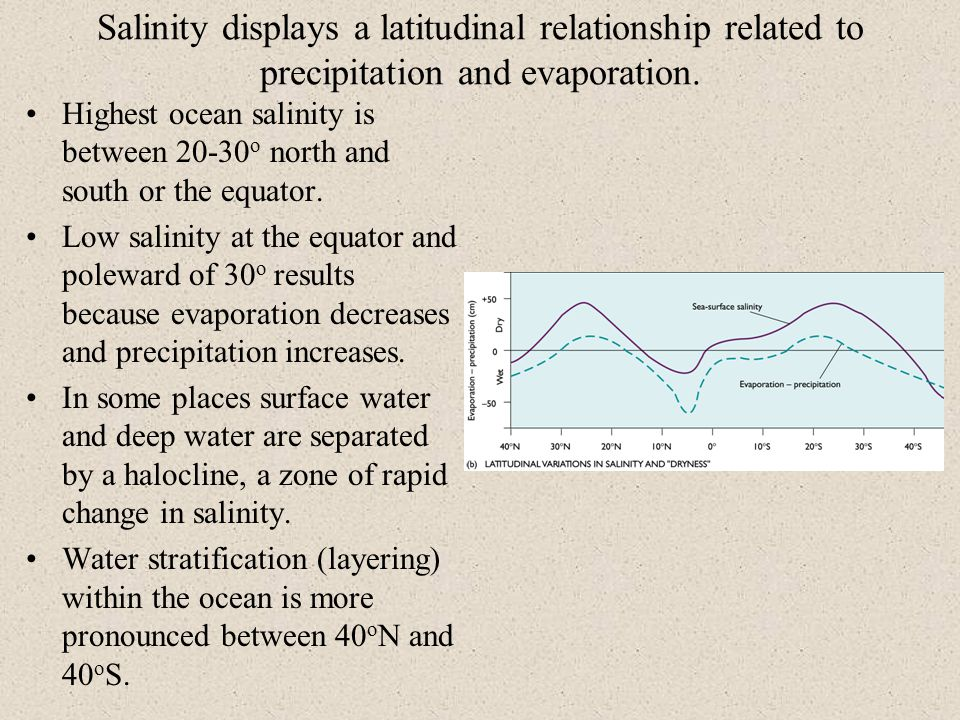 Salinity displays a latitudinal relationship related to precipitation and evaporation.
