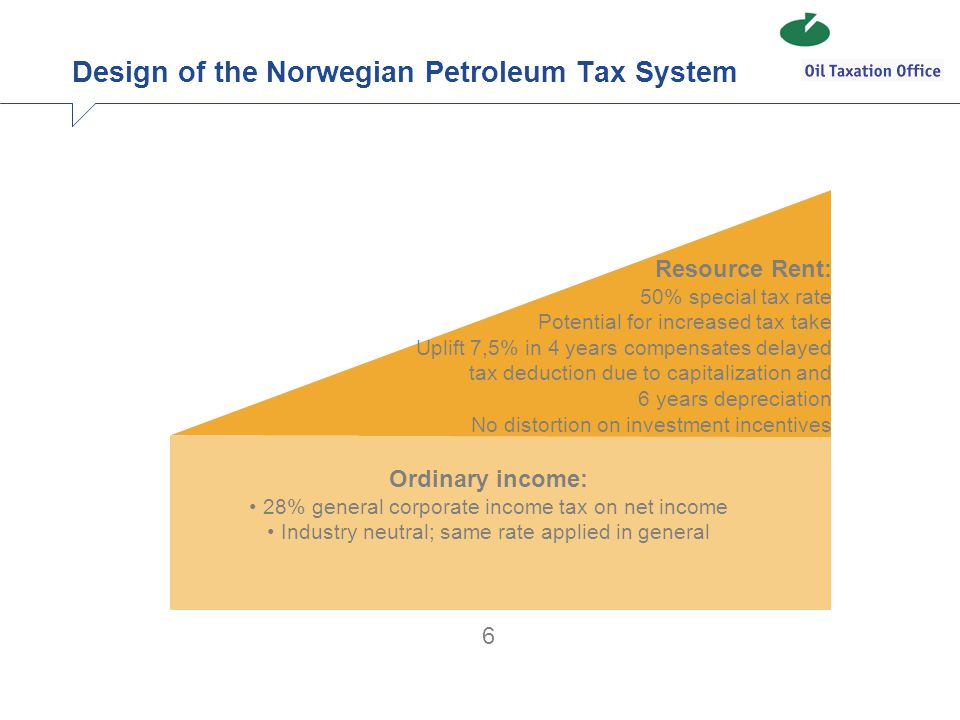 Design of the Norwegian Petroleum Tax System Resource Rent: 50% special tax rate Potential for increased tax take Uplift 7,5% in 4 years compensates d