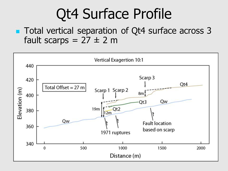 Qt4 Surface Profile Total vertical separation of Qt4 surface across 3 fault scarps = 27 ± 2 m Total vertical separation of Qt4 surface across 3 fault scarps = 27 ± 2 m