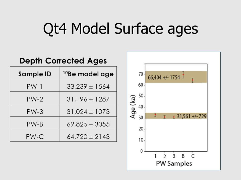 Qt4 Model Surface ages Depth Corrected Ages Sample ID 10 Be model age PW-133,239 ± 1564 PW-231,196 ± 1287 PW-331,024 ± 1073 PW-B69,825 ± 3055 PW-C64,720 ± 2143