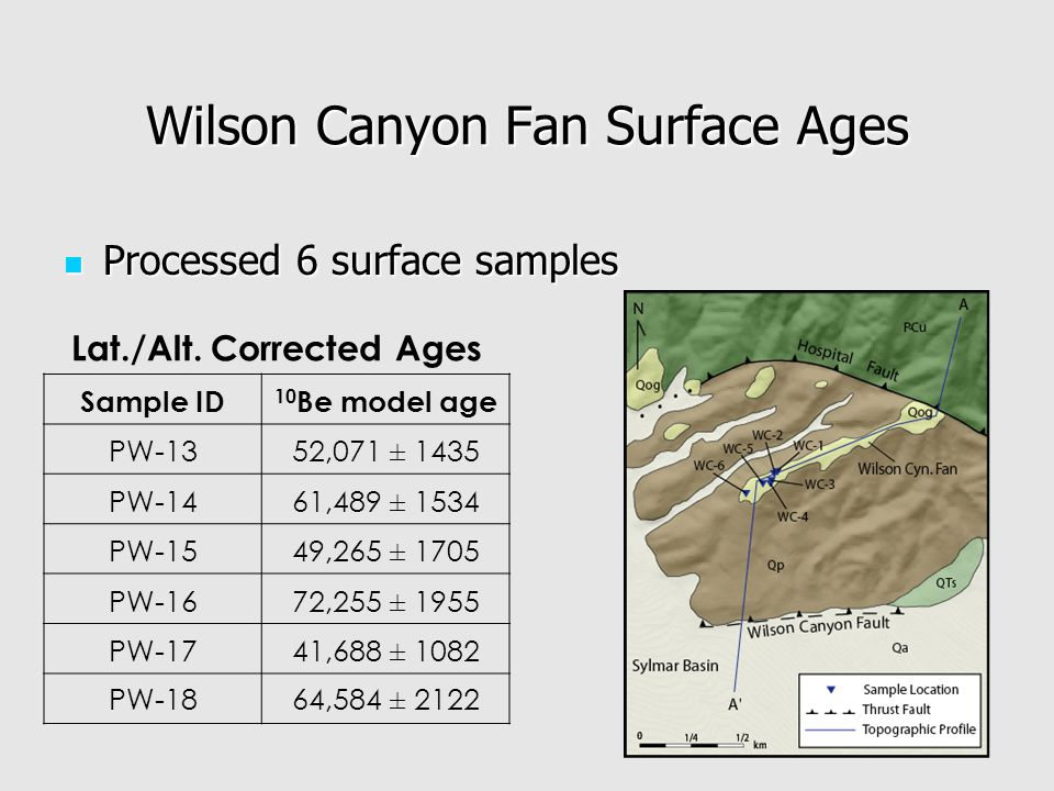 Wilson Canyon Fan Surface Ages Processed 6 surface samples Processed 6 surface samples Lat./Alt.