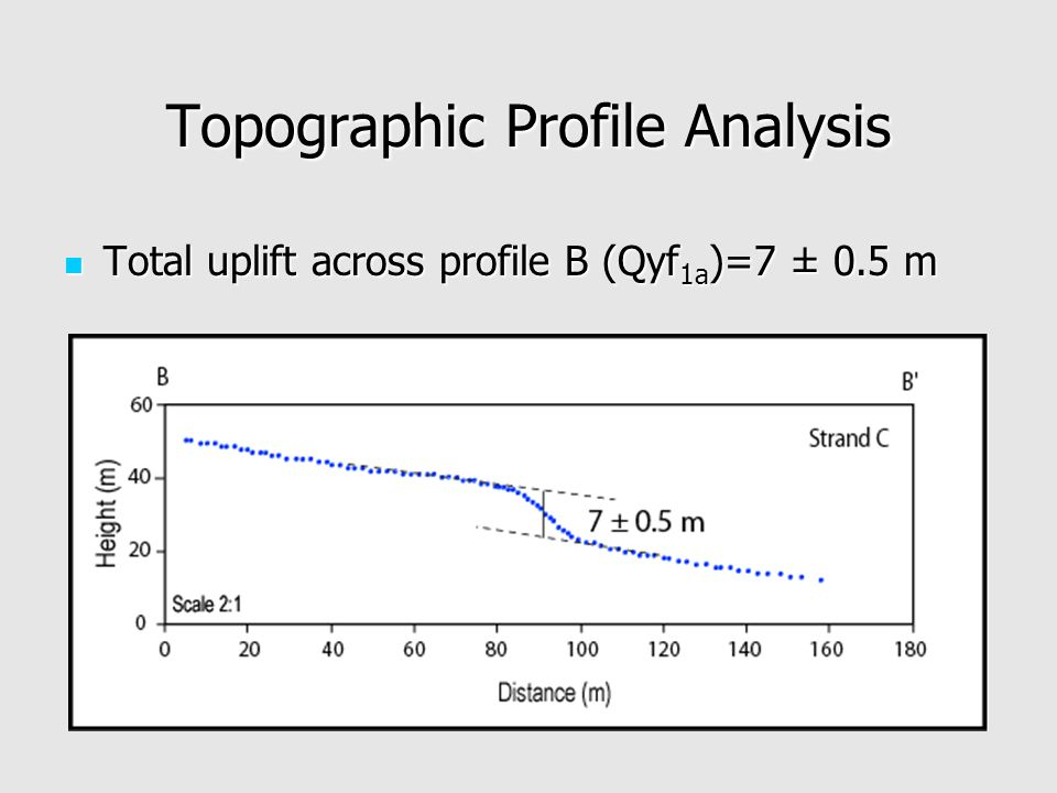 Topographic Profile Analysis Total uplift across profile B (Qyf 1a )=7 ± 0.5 m Total uplift across profile B (Qyf 1a )=7 ± 0.5 m
