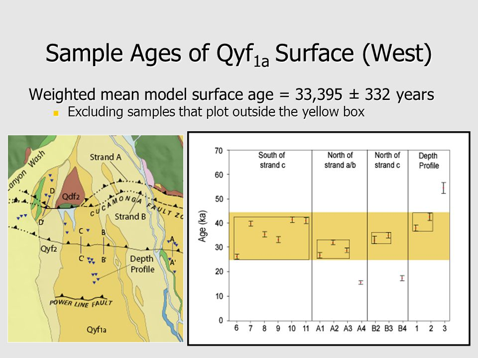 Sample Ages of Qyf 1a Surface (West) Weighted mean model surface age = 33,395 ± 332 years Excluding samples that plot outside the yellow box Excluding samples that plot outside the yellow box