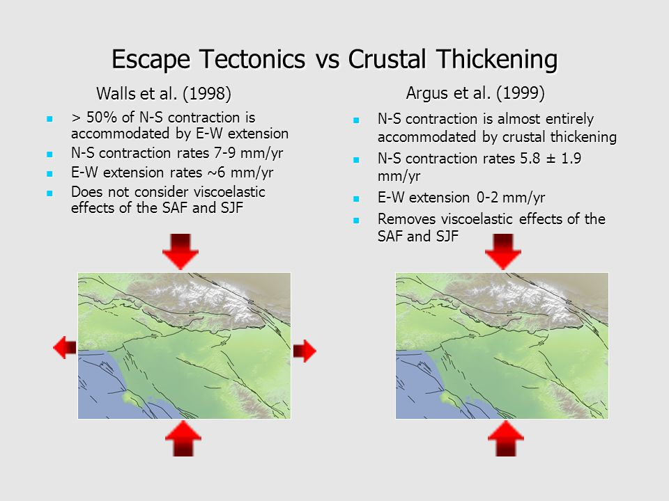 Escape Tectonics vs Crustal Thickening > 50% of N-S contraction is accommodated by E-W extension > 50% of N-S contraction is accommodated by E-W extension N-S contraction rates 7-9 mm/yr N-S contraction rates 7-9 mm/yr E-W extension rates ~6 mm/yr E-W extension rates ~6 mm/yr Does not consider viscoelastic effects of the SAF and SJF Does not consider viscoelastic effects of the SAF and SJF Walls et al.