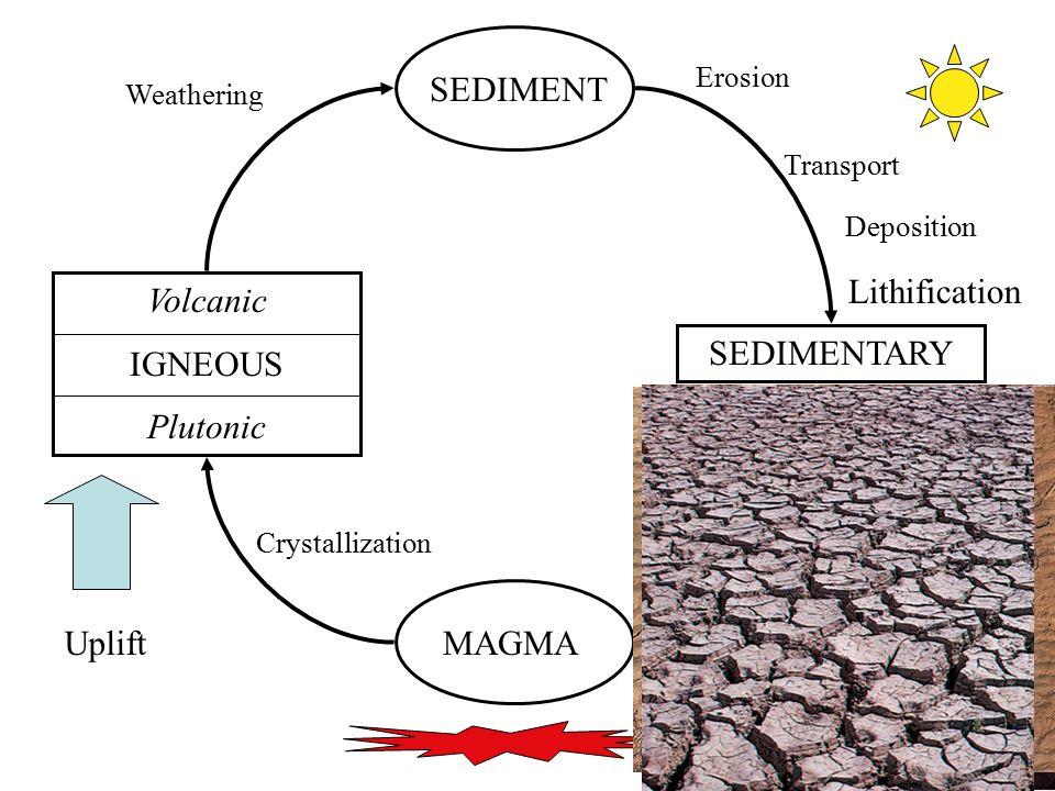 11 MAGMA Volcanic IGNEOUS Plutonic SEDIMENT SEDIMENTARY Uplift Crystallization Weathering Erosion Transport Deposition Lithification