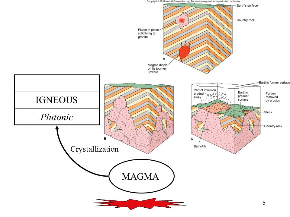 The rock cycle demonstrates the relationships among the three major rock groups.