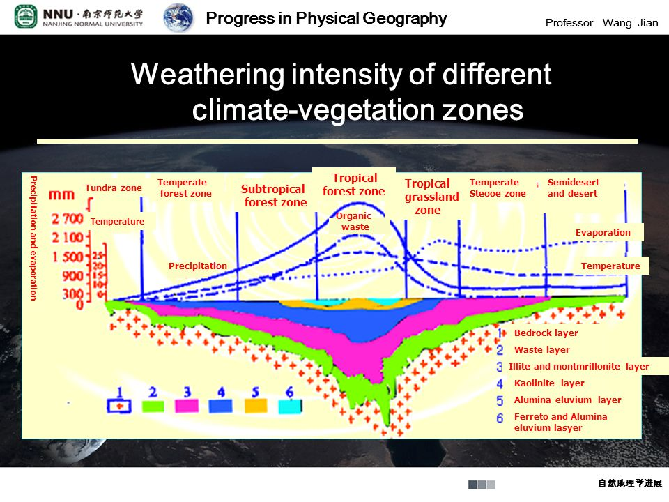Progress in Physical Geography Professor Wang Jian 自然地理学进展 Progress in Physical Geography Professor Wang Jian 自然地理学进展 Weathering intensity of different climate-vegetation zones Temperate forest zone Tundra zone Subtropical forest zone Tropical forest zone Tropical grassland zone Temperate Steooe zone Semidesert and desert Precipitation and evaporation Evaporation Temperature Bedrock layer Waste layer Illite and montmrillonite layer Kaolinite layer Alumina eluvium layer Ferreto and Alumina eluvium lasyer Precipitation Organic waste