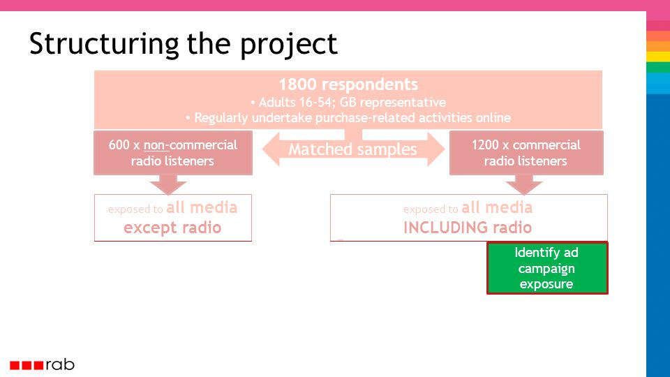 exposed to all media INCLUDING radio Matched samples Structuring the project 1800 respondents Adults 16-54; GB representative Regularly undertake purchase-related activities online 1200 x commercial radio listeners 600 x non-commercial radio listeners exposed to all media except radio Identify ad campaign exposure