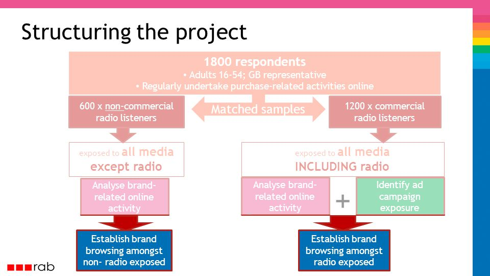 exposed to all media INCLUDING radio Matched samples Structuring the project 1800 respondents Adults 16-54; GB representative Regularly undertake purchase-related activities online 1200 x commercial radio listeners 600 x non-commercial radio listeners exposed to all media except radio Analyse brand- related online activity Identify ad campaign exposure + Establish brand browsing amongst non- radio exposed Establish brand browsing amongst radio exposed