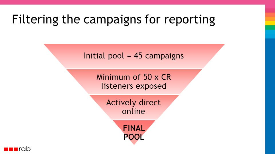 Filtering the campaigns for reporting Initial pool = 45 campaigns Minimum of 50 x CR listeners exposed Actively direct online FINAL POOL