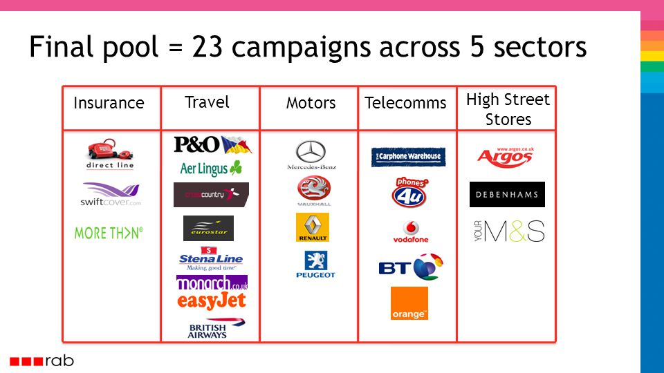Final pool = 23 campaigns across 5 sectors Insurance Travel MotorsTelecomms High Street Stores