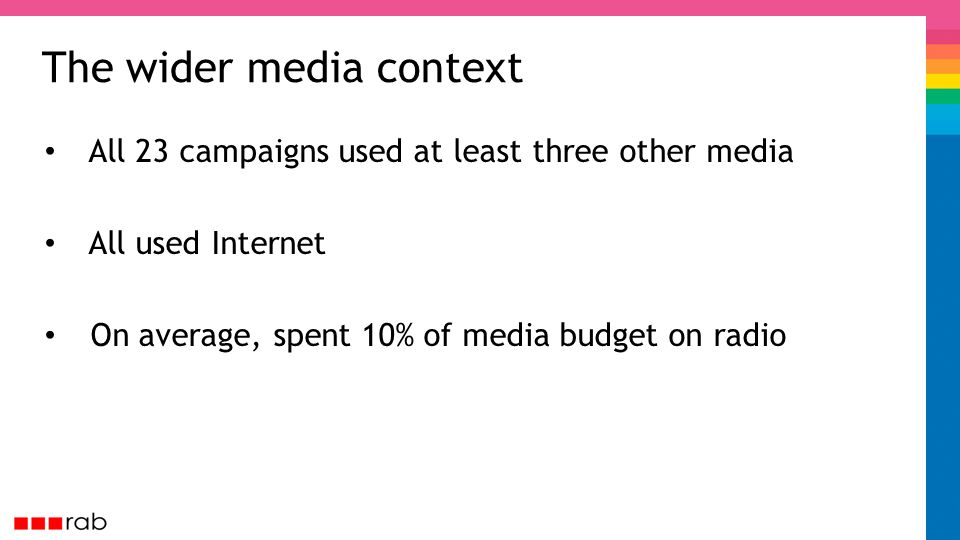 The wider media context All 23 campaigns used at least three other media All used Internet On average, spent 10% of media budget on radio