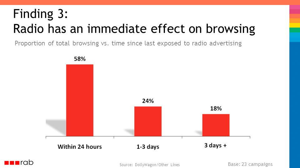 Source: DollyWagon/Other Lines Finding 3: Radio has an immediate effect on browsing Proportion of total browsing vs.