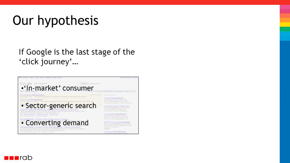 Our hypothesis If Google is the last stage of the 'click journey'… 'In-market' consumer Sector-generic search Converting demand 'In-market' consumer Sector-generic search Converting demand