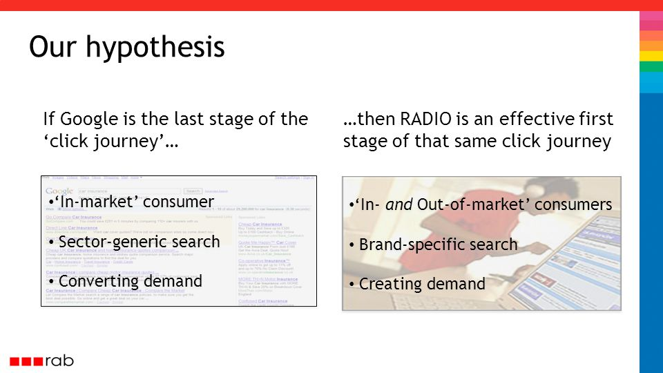 Our hypothesis If Google is the last stage of the 'click journey'… …then RADIO is an effective first stage of that same click journey 'In- and Out-of-market' consumers Brand-specific search Creating demand 'In- and Out-of-market' consumers Brand-specific search Creating demand 'In-market' consumer Sector-generic search Converting demand 'In-market' consumer Sector-generic search Converting demand