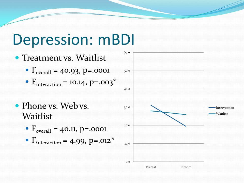 Depression: mBDI Treatment vs. Waitlist F overall = 40.93, p=.0001 F interaction = 10.14, p=.003* Phone vs. Web vs. Waitlist F overall = 40.11, p=.000