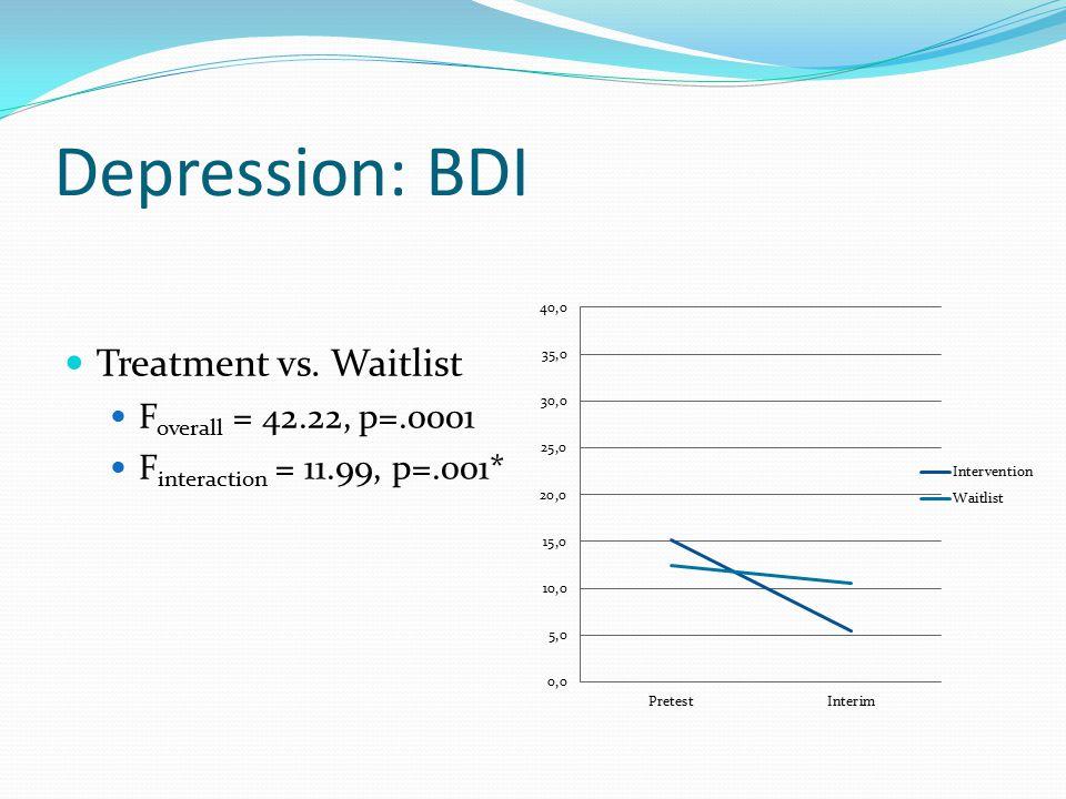 Depression: BDI Treatment vs. Waitlist F overall = 42.22, p=.0001 F interaction = 11.99, p=.001*