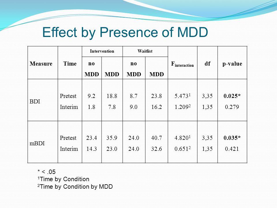 Effect by Presence of MDD MeasureTime InterventionWaitlist F interaction dfp-value no MDDMDD no MDDMDD BDI Pretest Interim 9.2 1.8 18.8 7.8 8.7 9.0 23