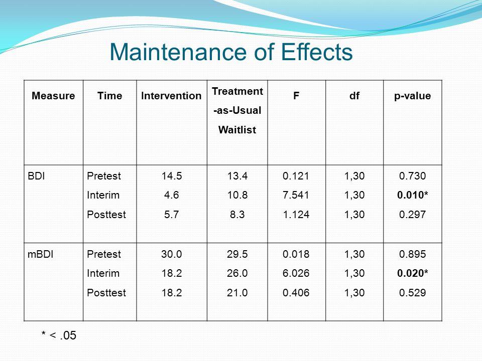 Maintenance of Effects MeasureTimeIntervention Treatment -as-Usual Waitlist Fdfp-value BDI Pretest Interim Posttest 14.5 4.6 5.7 13.4 10.8 8.3 0.121 7