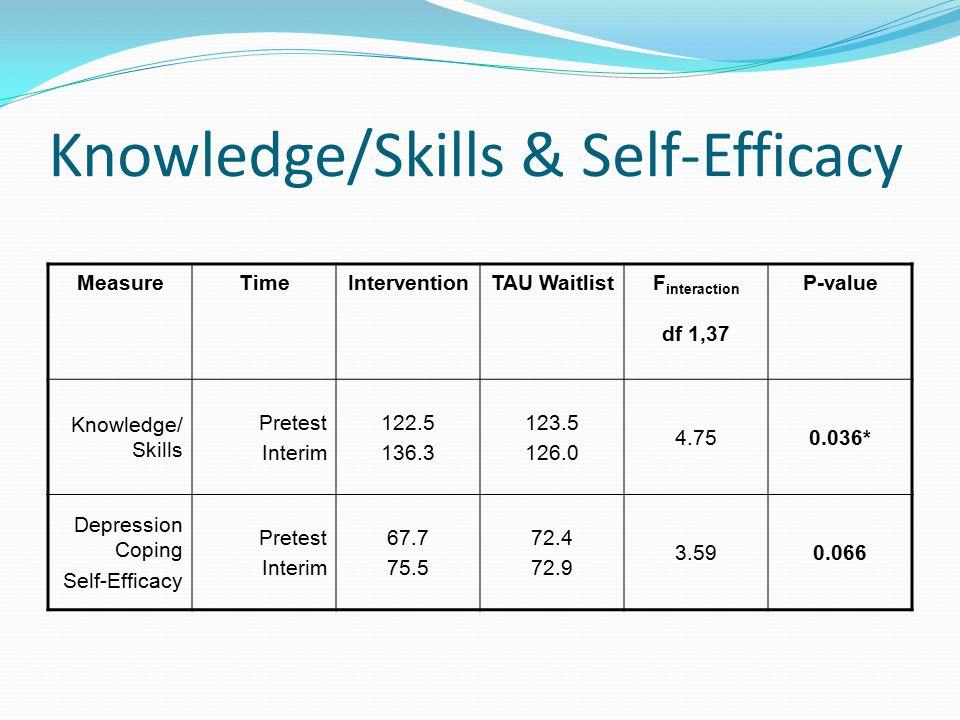 Knowledge/Skills & Self-Efficacy MeasureTimeInterventionTAU WaitlistF interaction df 1,37 P-value Knowledge/ Skills Pretest Interim 122.5 136.3 123.5