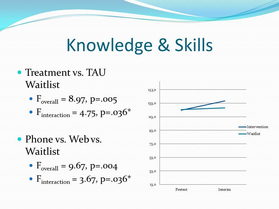 Knowledge & Skills Treatment vs. TAU Waitlist F overall = 8.97, p=.005 F interaction = 4.75, p=.036* Phone vs. Web vs. Waitlist F overall = 9.67, p=.0