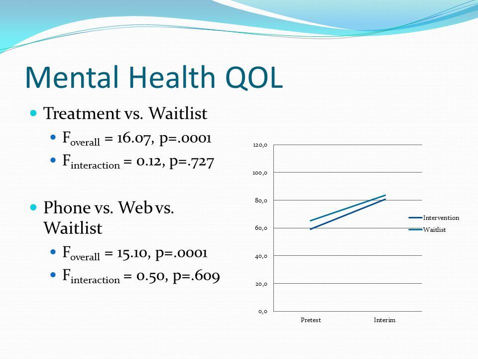 Mental Health QOL Treatment vs. Waitlist F overall = 16.07, p=.0001 F interaction = 0.12, p=.727 Phone vs. Web vs. Waitlist F overall = 15.10, p=.0001