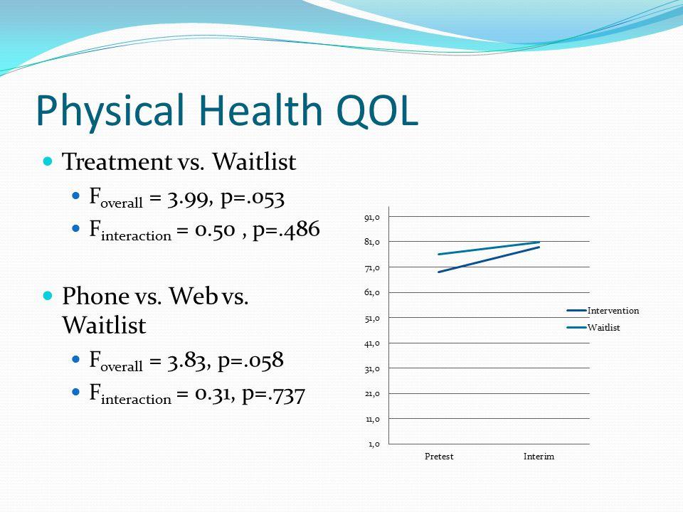 Physical Health QOL Treatment vs. Waitlist F overall = 3.99, p=.053 F interaction = 0.50, p=.486 Phone vs. Web vs. Waitlist F overall = 3.83, p=.058 F